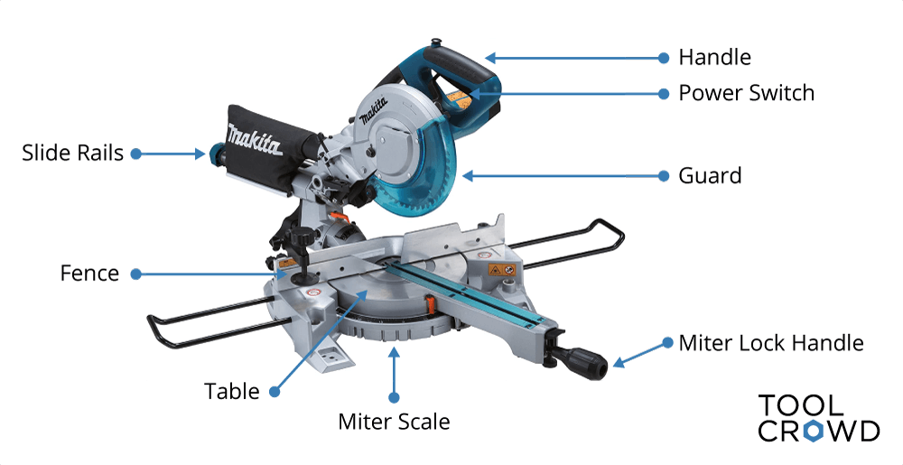 an image from the ToolCrowd article titled How to Choose a Miter Saw showing the main components of a miter saw