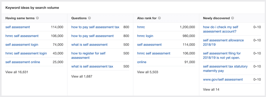 image showing the keyword search volumes indicated by ahrefs