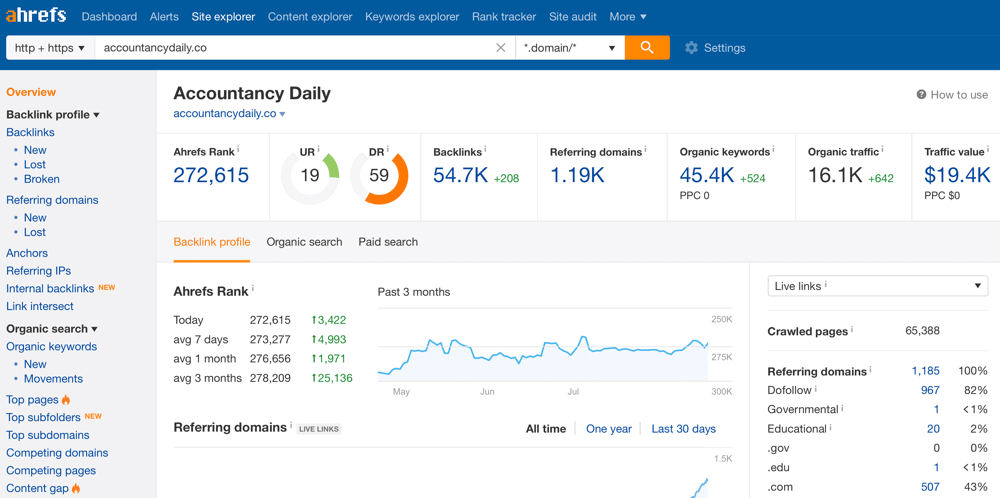 image showing the top pages of a site shown on ahrefs