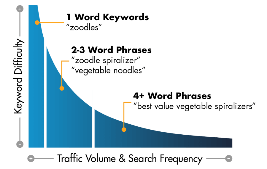 toolcrowd keyword research keyword difficulty graph img