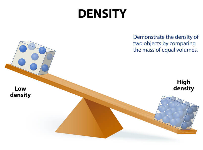 how much does mdf weigh article image - image showing the effect of density on weight